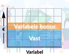 Variabele beloning